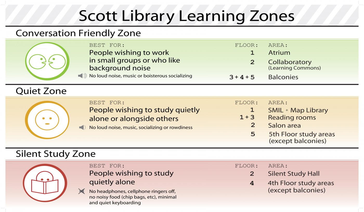 image of Learning Zones sign