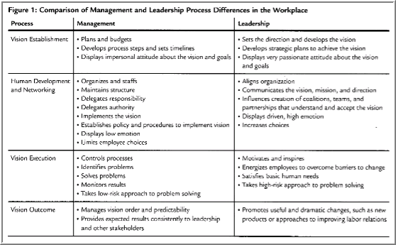 a comparison of management and leadership Dynamic roles of leadership, management, and administration as they relate to   and administration will in turn be defined, compared, and contrasted next, the.