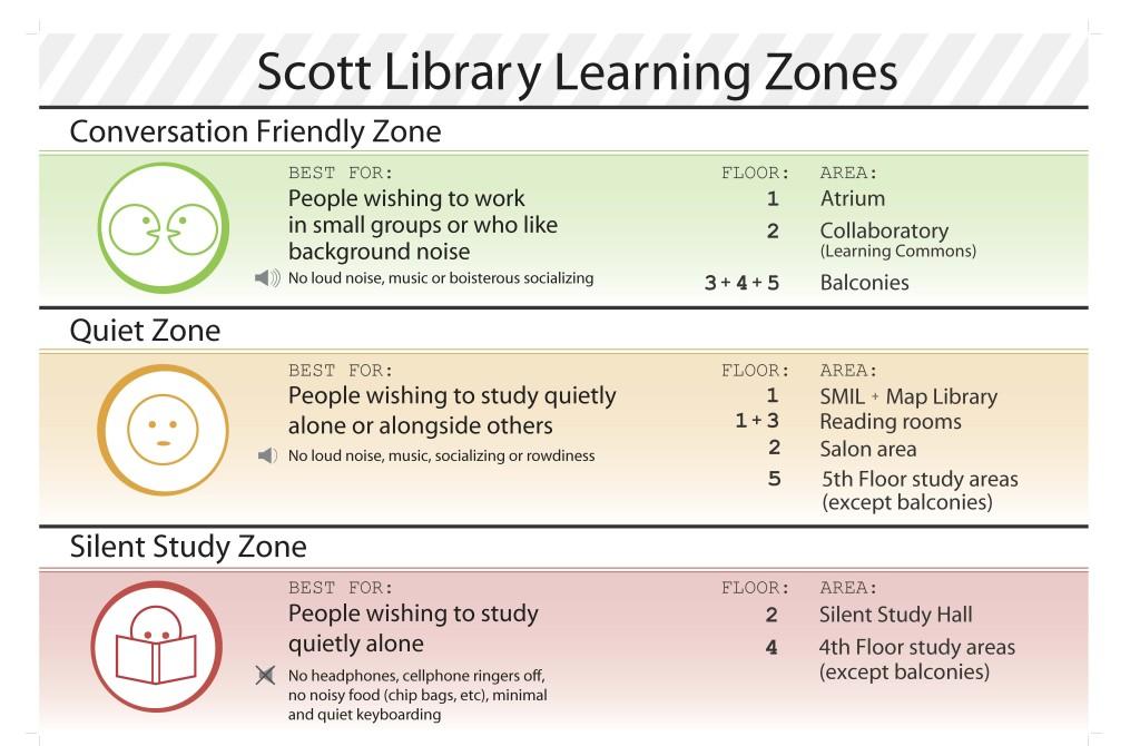 Scott Library Learning Zones